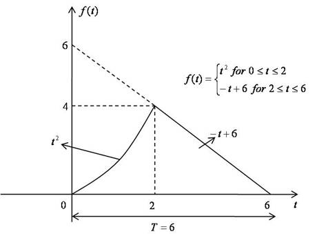 Multiple Choice Questions for Continuous Fourier Transforms